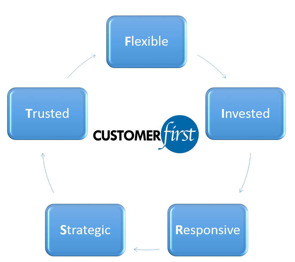 Customer First Zunesis
