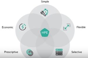 HPE Composable Infrastructure