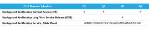 XenApp XenDesk Release Schedule