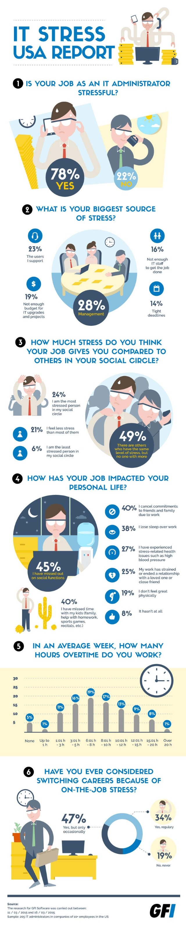 GFI IT Stress Infographic