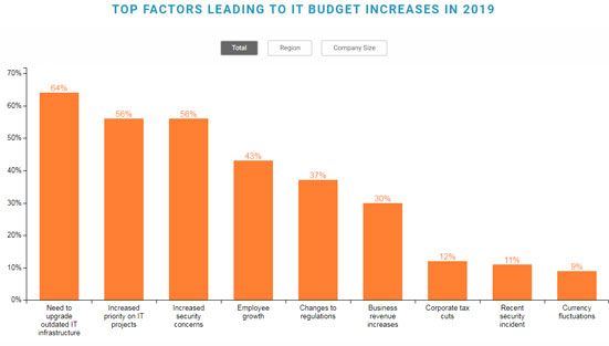 Spiceworks IT Budget Increases