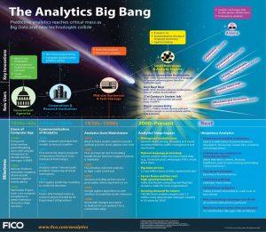 Evolution of Predictive Analytics