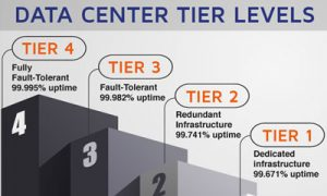 Tier-levels-Data-centers-Infographic