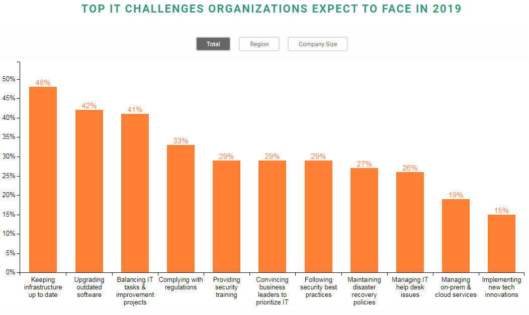 Spiceworks IT Challenges