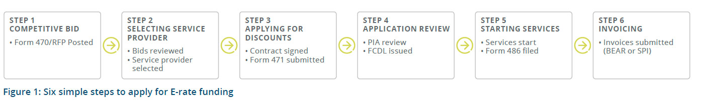 E-Rate six step process