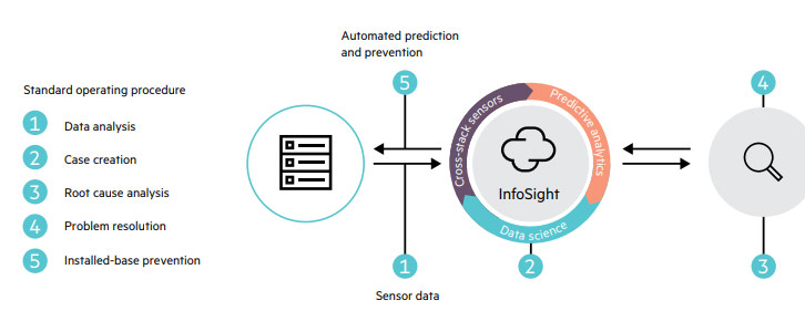 InfoSight predictive analytics