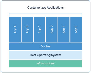 containerized-applications