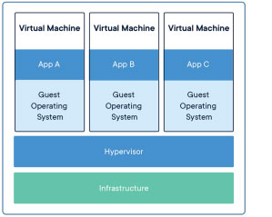 virtual machines - containers