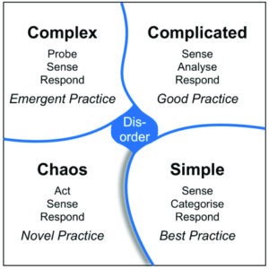 The-four-contexts-of-the-Cynefin-framework-When-in-disorder-the-actual-context-is-not