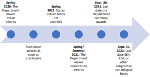 cares act timeline