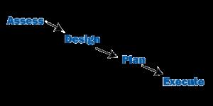 IT-infrastructure-methodology